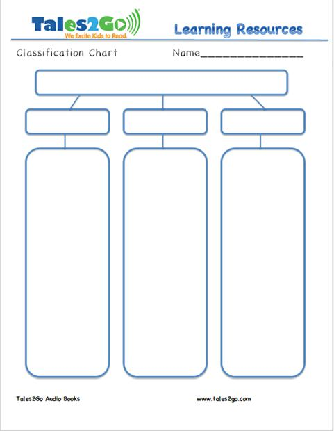 This classification chart is great for non-fiction texts such as The Magic Schoolbus Series and Ask a Question About Meteorites.